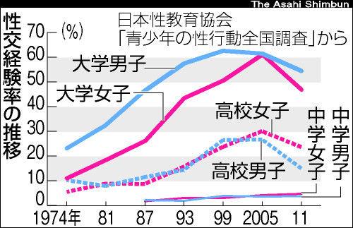 日本の女子高生・女子大生の性交経験率