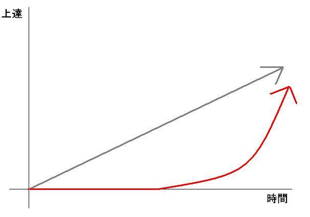 メール技術とコミュニケーション技術の成長はいつまで可能?